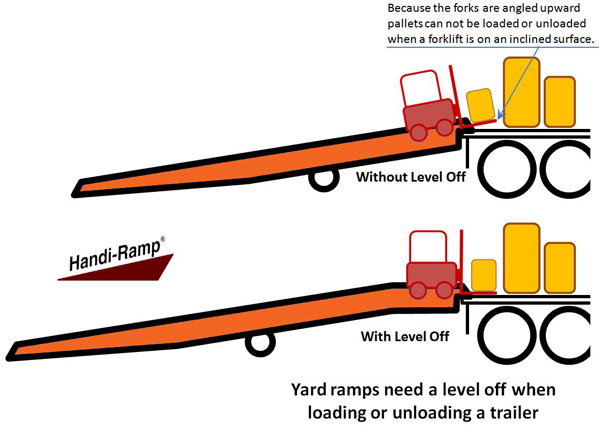 Yard Ramp with Level Off